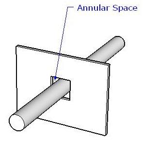 Annular Space