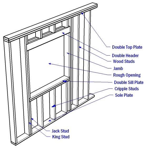 An example of a wood framed window opening
